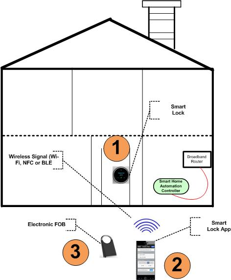 Technical architecture of a smart lock