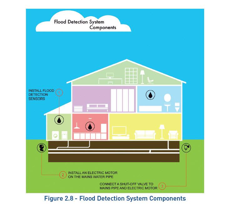 Smart Home Independentl Living Flood Detection