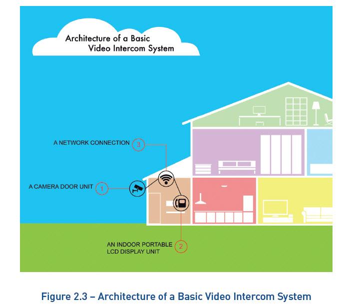 Smart Home Independentl Living Video Intercom