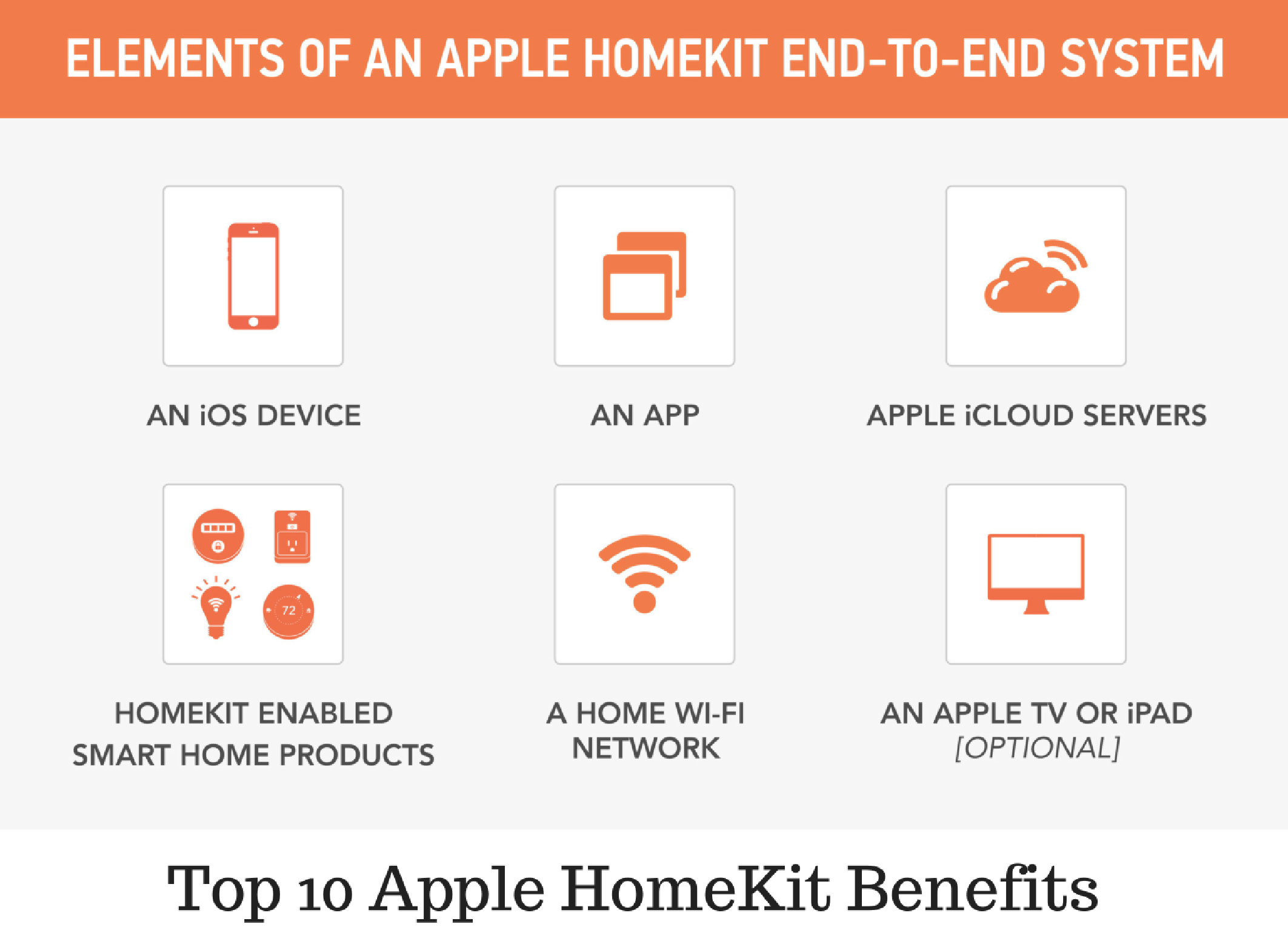 10 Apple HomeKit Benefits